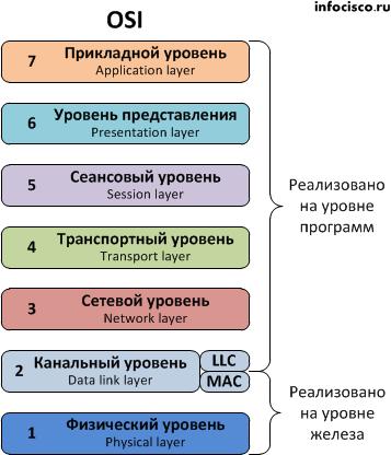 Сетевая модель osi доклад 1470