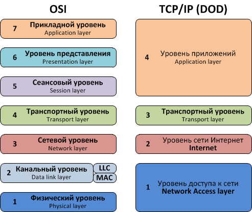 a history of the development of tcp and ip by the department of defense