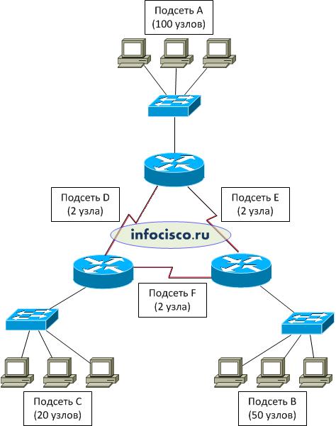 схема сети: 3 роутера,